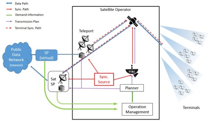 BH eco-system
